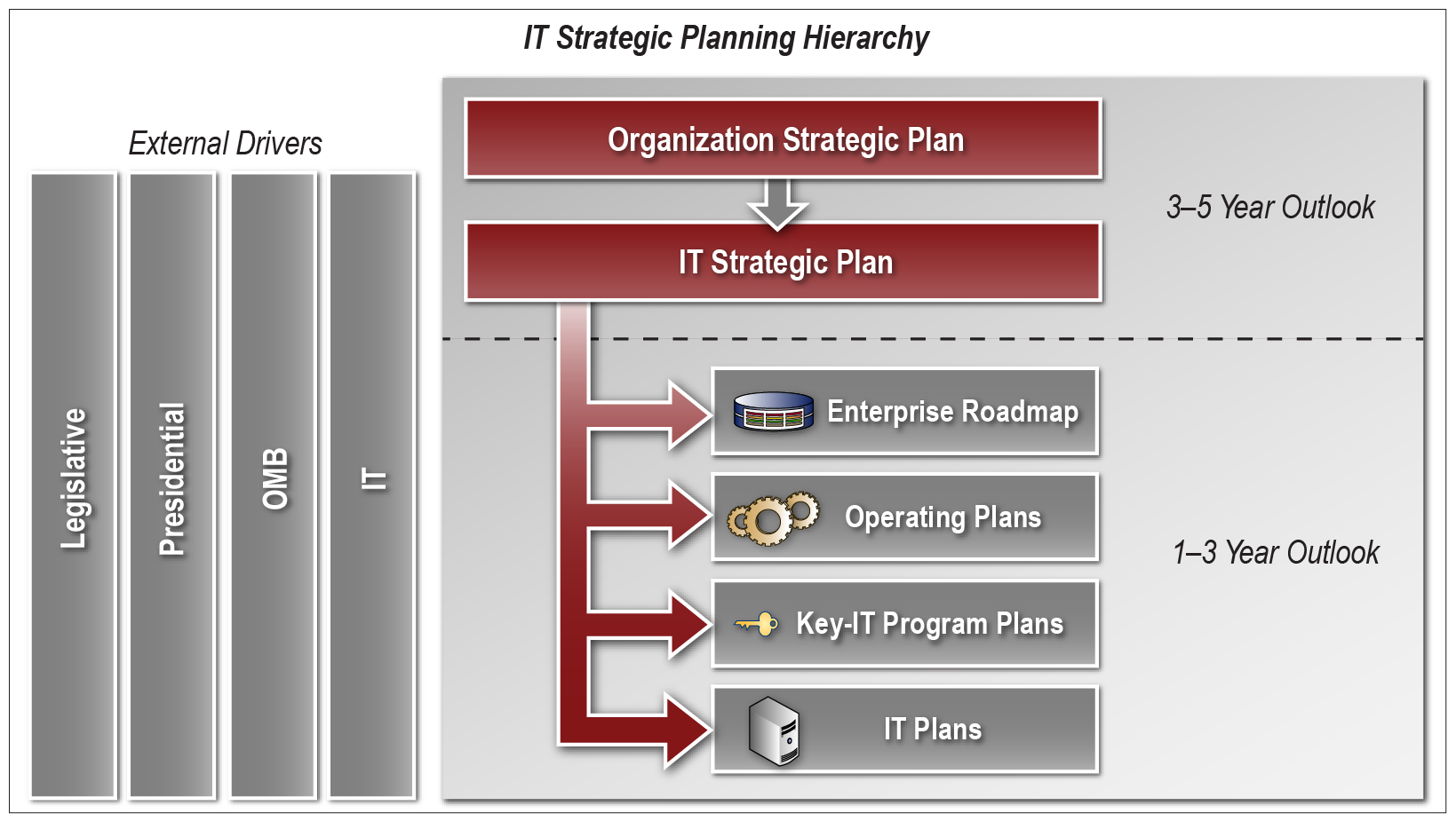 how to become a strategic planner